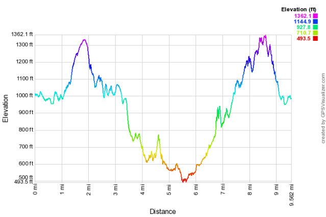 7_big basin_elevation profile